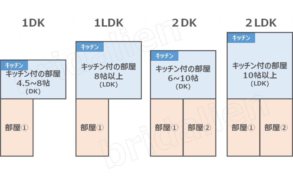 1DK・1LDK・2DK・2LDKの違いとは